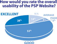 PSP Poll Results - Website Feedback